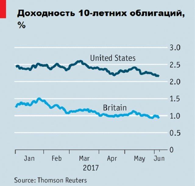 Сравнение доходности облигаций англии и сша