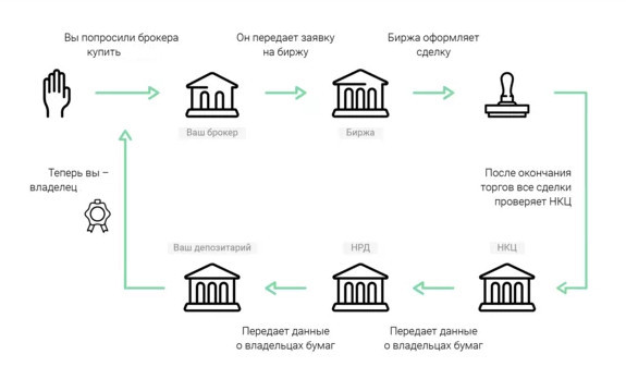 Схема покупки ценных бумаг
