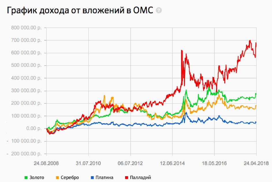 График цен на металлы по счетам омс