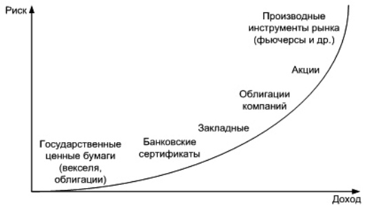 Варианты инвестиций