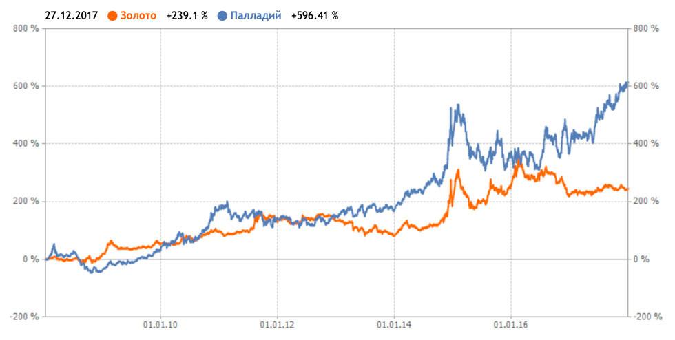 динамика цены на палладий