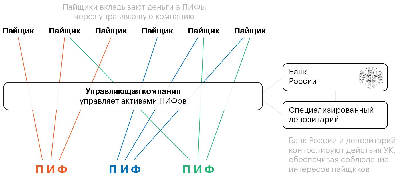 Схема работы ПИФа