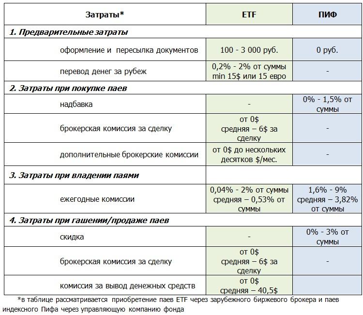 Сравнение затрат на пиф и etf