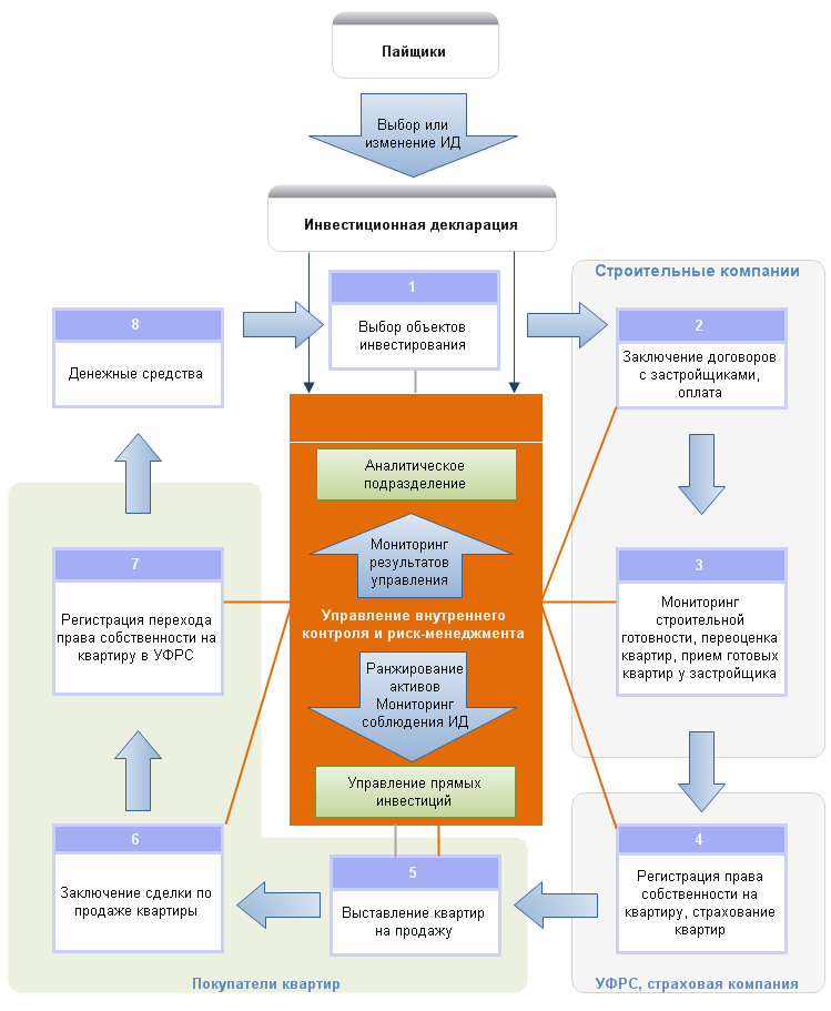 Схема инвестирования через пиф