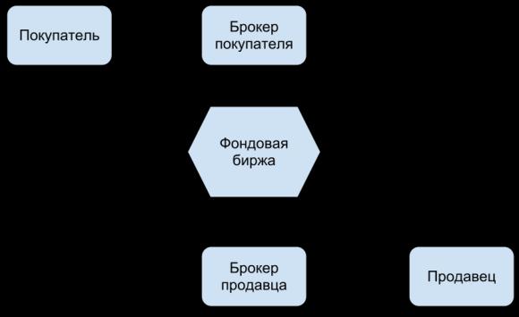 Схема покупки акции на бирж