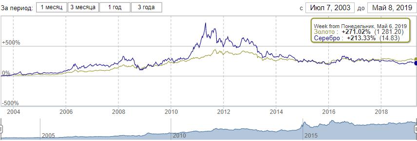 Динамика цены на серебро