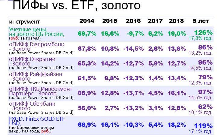 Сравнение золота с другими инвестиционными инструментами