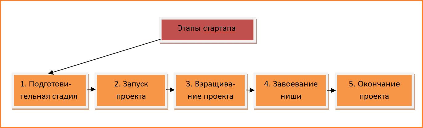 Стадии стартапа