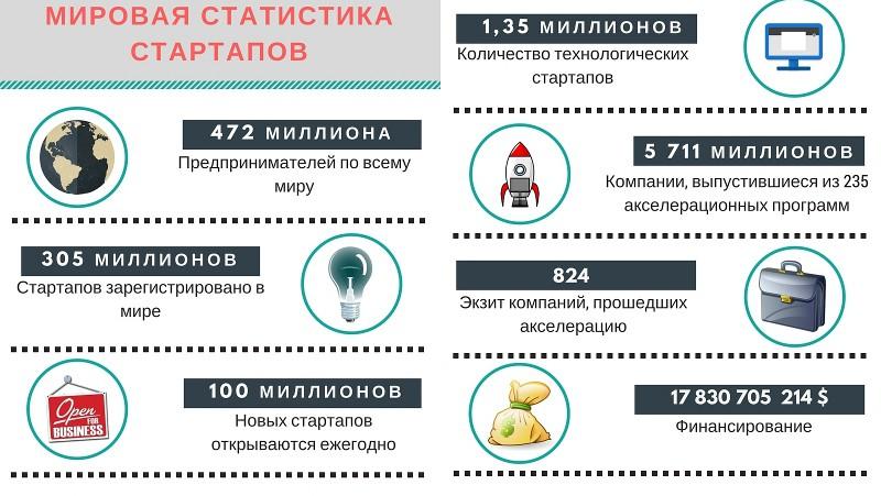 Мировая статистика стартапов