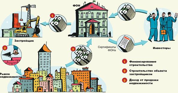 Схема инвестиций в строительство жилья