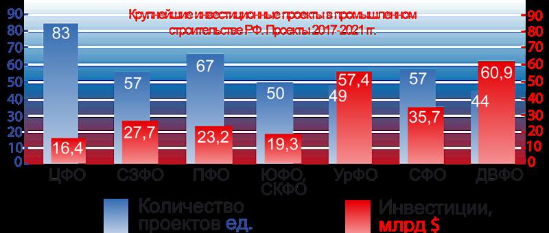 Статистика инвестиций в промышленное строительство