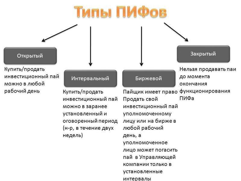 Типы ПИФов