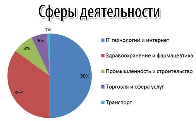 Анализ областей, которые предпочитают венчурные инвесторы
