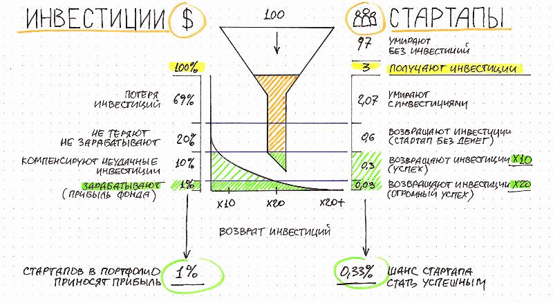 Процент возврата инвестиций со стартапа