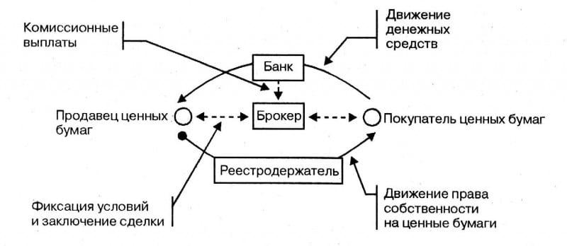 Процесс покупки акции
